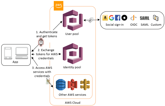 Accessing AWS credentials through a user pool with an identity pool